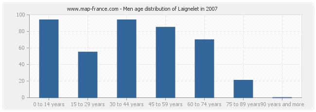 Men age distribution of Laignelet in 2007