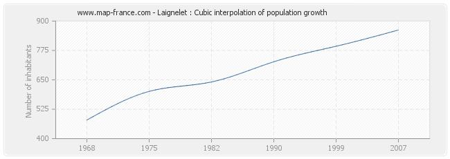 Laignelet : Cubic interpolation of population growth