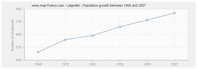 Population Laignelet