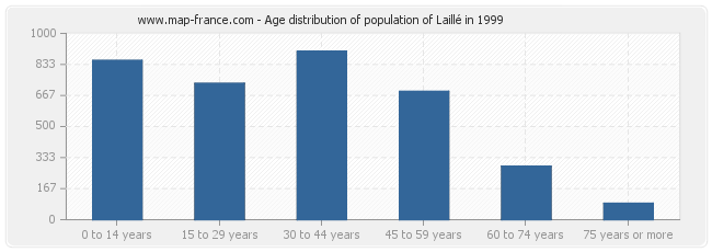 Age distribution of population of Laillé in 1999
