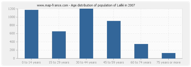 Age distribution of population of Laillé in 2007