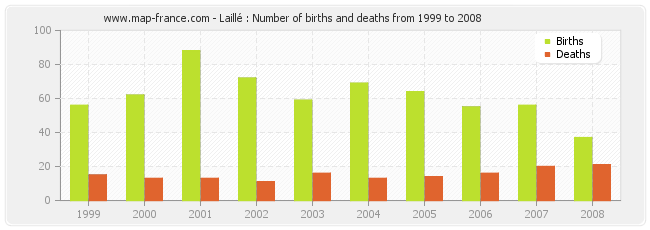 Laillé : Number of births and deaths from 1999 to 2008