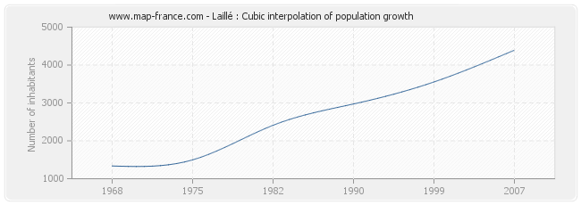 Laillé : Cubic interpolation of population growth