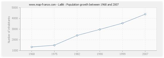 Population Laillé