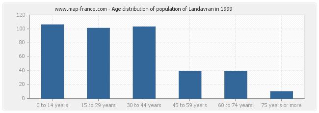 Age distribution of population of Landavran in 1999