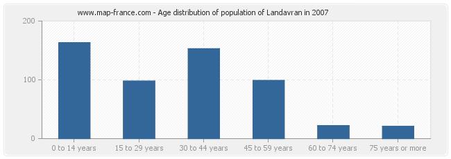 Age distribution of population of Landavran in 2007