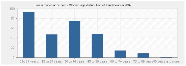 Women age distribution of Landavran in 2007