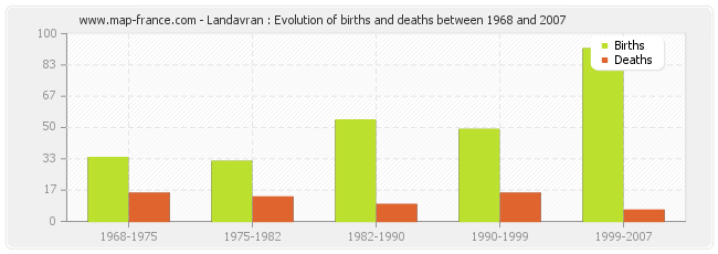 Landavran : Evolution of births and deaths between 1968 and 2007
