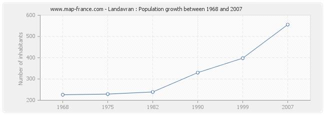 Population Landavran