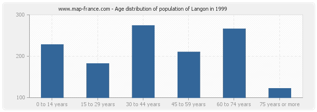 Age distribution of population of Langon in 1999