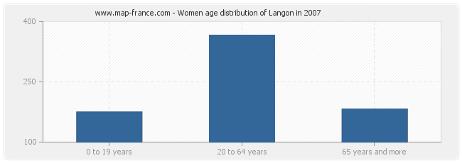Women age distribution of Langon in 2007