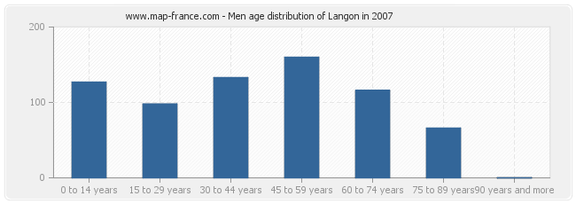Men age distribution of Langon in 2007