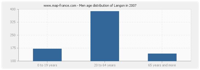 Men age distribution of Langon in 2007