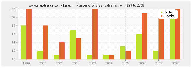 Langon : Number of births and deaths from 1999 to 2008