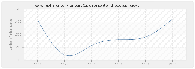 Langon : Cubic interpolation of population growth