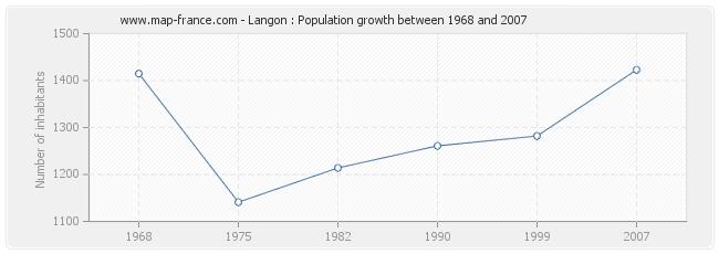 Population Langon
