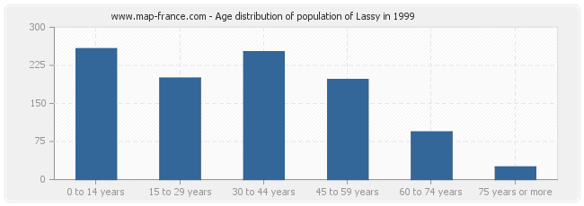 Age distribution of population of Lassy in 1999