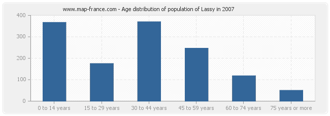 Age distribution of population of Lassy in 2007