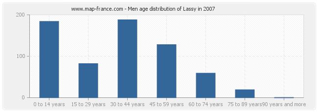 Men age distribution of Lassy in 2007
