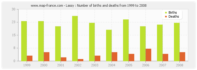 Lassy : Number of births and deaths from 1999 to 2008