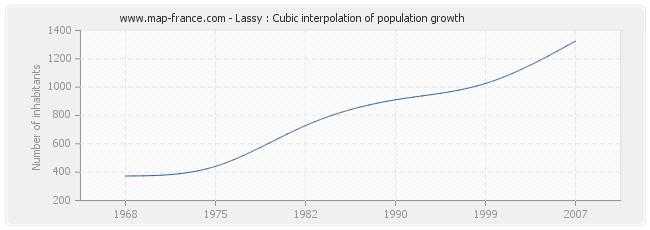 Lassy : Cubic interpolation of population growth