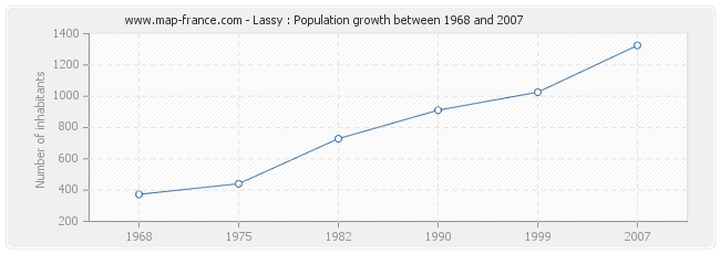 Population Lassy