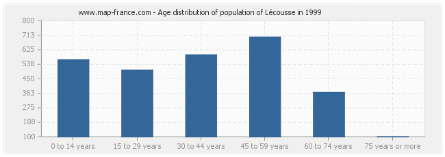 Age distribution of population of Lécousse in 1999