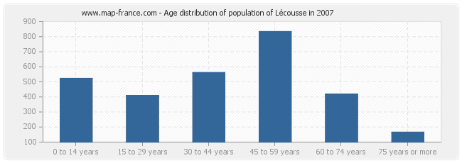Age distribution of population of Lécousse in 2007