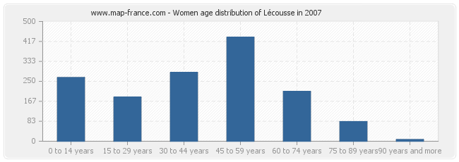 Women age distribution of Lécousse in 2007