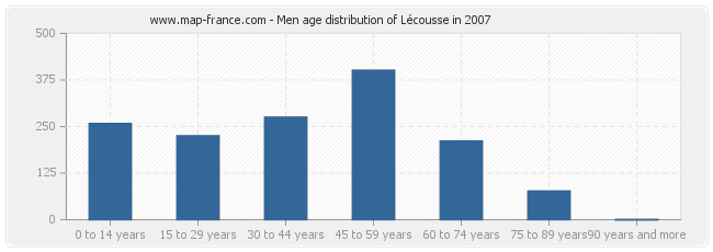 Men age distribution of Lécousse in 2007