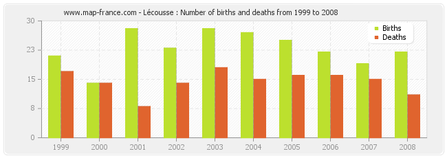 Lécousse : Number of births and deaths from 1999 to 2008
