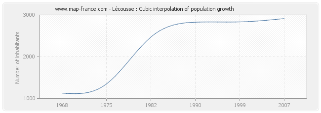 Lécousse : Cubic interpolation of population growth