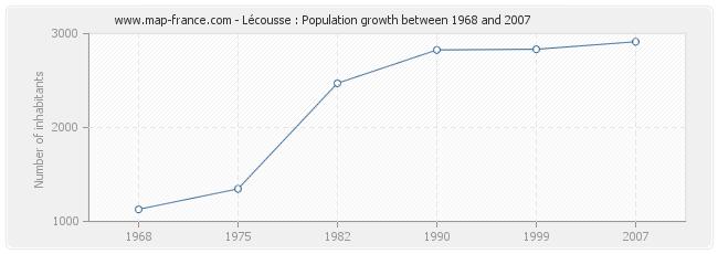 Population Lécousse