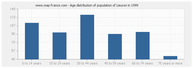 Age distribution of population of Lieuron in 1999