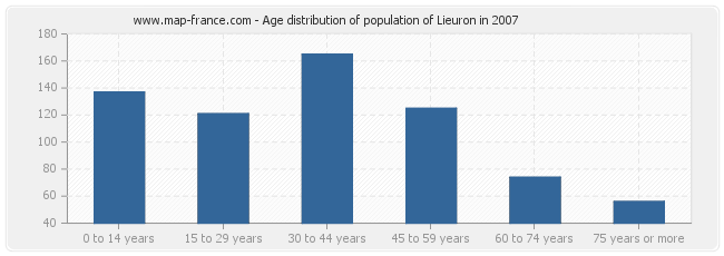 Age distribution of population of Lieuron in 2007