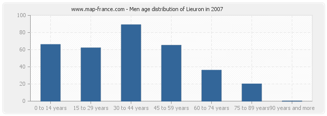 Men age distribution of Lieuron in 2007