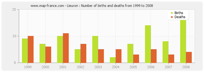 Lieuron : Number of births and deaths from 1999 to 2008