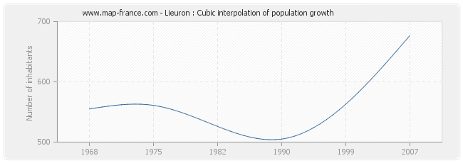Lieuron : Cubic interpolation of population growth