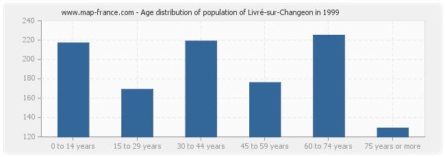 Age distribution of population of Livré-sur-Changeon in 1999