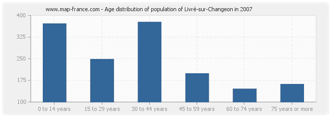 Age distribution of population of Livré-sur-Changeon in 2007