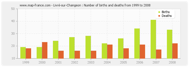 Livré-sur-Changeon : Number of births and deaths from 1999 to 2008