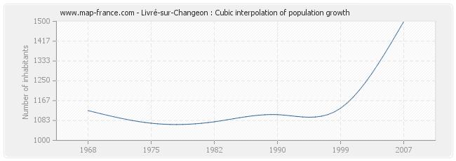 Livré-sur-Changeon : Cubic interpolation of population growth