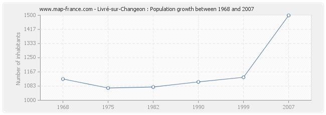 Population Livré-sur-Changeon