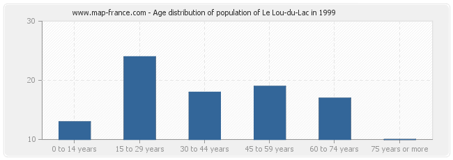 Age distribution of population of Le Lou-du-Lac in 1999