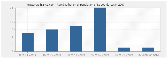 Age distribution of population of Le Lou-du-Lac in 2007
