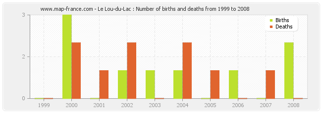 Le Lou-du-Lac : Number of births and deaths from 1999 to 2008