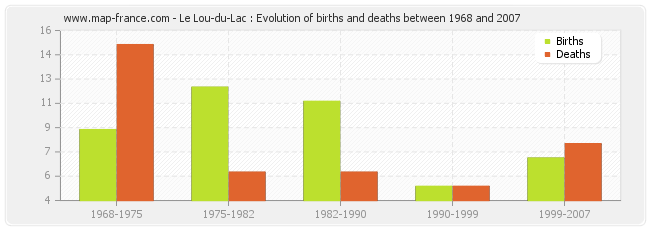 Le Lou-du-Lac : Evolution of births and deaths between 1968 and 2007