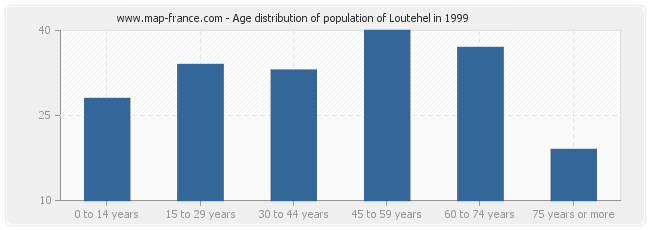 Age distribution of population of Loutehel in 1999