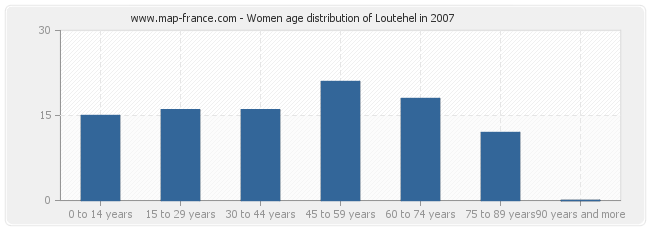 Women age distribution of Loutehel in 2007