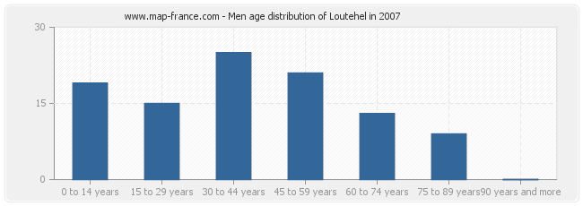 Men age distribution of Loutehel in 2007